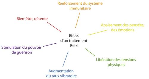 Reiki effets schéma